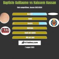 Baptiste Guillaume vs Haissem Hassan h2h player stats