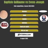 Baptiste Guillaume vs Evens Joseph h2h player stats