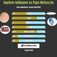 Baptiste Guillaume vs Pape Meissa Ba h2h player stats