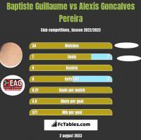 Baptiste Guillaume vs Alexis Goncalves Pereira h2h player stats