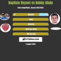 Baptiste Reynet vs Bobby Allain h2h player stats