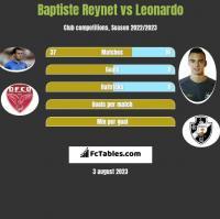 Baptiste Reynet vs Leonardo h2h player stats