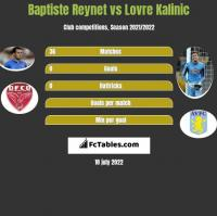 Baptiste Reynet vs Lovre Kalinic h2h player stats