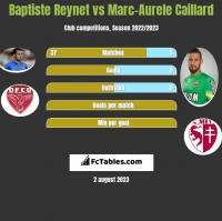 Baptiste Reynet vs Marc-Aurele Caillard h2h player stats