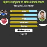 Baptiste Reynet vs Mauro Goicoechea h2h player stats