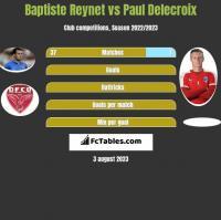 Baptiste Reynet vs Paul Delecroix h2h player stats