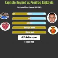 Baptiste Reynet vs Predrag Rajkovic h2h player stats
