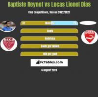 Baptiste Reynet vs Lucas Lionel Dias h2h player stats