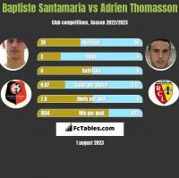 Baptiste Santamaria vs Adrien Thomasson h2h player stats