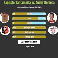 Baptiste Santamaria vs Ander Herrera h2h player stats
