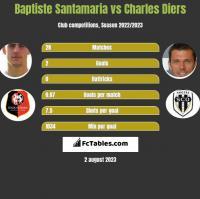 Baptiste Santamaria vs Charles Diers h2h player stats