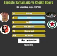 Baptiste Santamaria vs Cheikh Ndoye h2h player stats