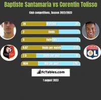 Baptiste Santamaria vs Corentin Tolisso h2h player stats