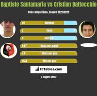 Baptiste Santamaria vs Cristian Battocchio h2h player stats