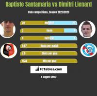 Baptiste Santamaria vs Dimitri Lienard h2h player stats