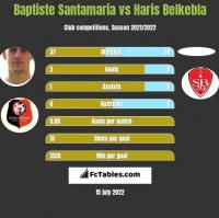 Baptiste Santamaria vs Haris Belkebla h2h player stats