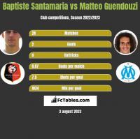 Baptiste Santamaria vs Matteo Guendouzi h2h player stats