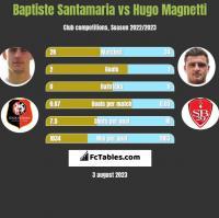 Baptiste Santamaria vs Hugo Magnetti h2h player stats