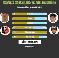 Baptiste Santamaria vs Adil Aouchiche h2h player stats