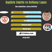 Baptiste Valette vs Anthony Lopes h2h player stats
