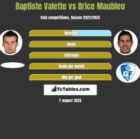 Baptiste Valette vs Brice Maubleu h2h player stats