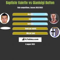 Baptiste Valette vs Gianluigi Buffon h2h player stats