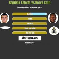 Baptiste Valette vs Herve Koffi h2h player stats