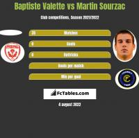 Baptiste Valette vs Martin Sourzac h2h player stats