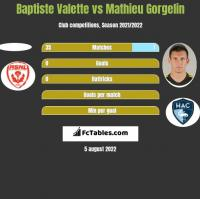 Baptiste Valette vs Mathieu Gorgelin h2h player stats