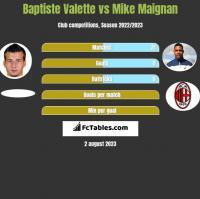 Baptiste Valette vs Mike Maignan h2h player stats