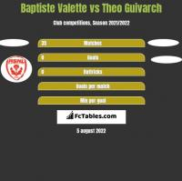 Baptiste Valette vs Theo Guivarch h2h player stats