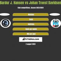 Bardur J. Hansen vs Johan Troest Davidsen h2h player stats