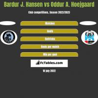 Bardur J. Hansen vs Oddur A. Hoejgaard h2h player stats