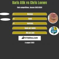 Baris Atik vs Chris Loewe h2h player stats