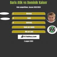 Baris Atik vs Dominik Kaiser h2h player stats