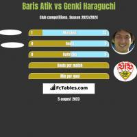 Baris Atik vs Genki Haraguchi h2h player stats