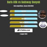 Baris Atik vs Godsway Donyoh h2h player stats