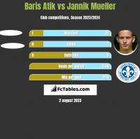 Baris Atik vs Jannik Mueller h2h player stats