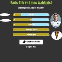 Baris Atik vs Linus Wahlqvist h2h player stats