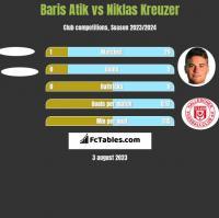 Baris Atik vs Niklas Kreuzer h2h player stats