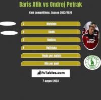 Baris Atik vs Ondrej Petrak h2h player stats