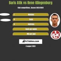 Baris Atik vs Rene Klingenburg h2h player stats