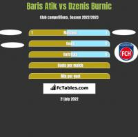 Baris Atik vs Dzenis Burnic h2h player stats