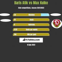 Baris Atik vs Max Kulke h2h player stats