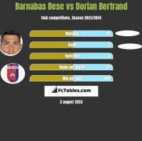 Barnabas Bese vs Dorian Bertrand h2h player stats