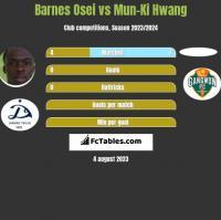 Barnes Osei vs Mun-Ki Hwang h2h player stats