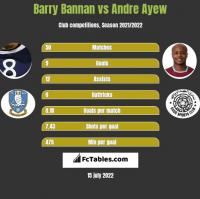Barry Bannan vs Andre Ayew h2h player stats