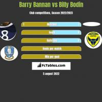 Barry Bannan vs Billy Bodin h2h player stats