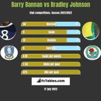Barry Bannan vs Bradley Johnson h2h player stats