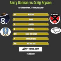 Barry Bannan vs Craig Bryson h2h player stats